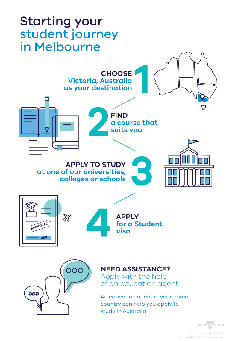 infographic of the steps to starting your student journey in Melbourne